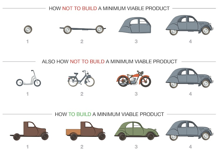 framework to build an mvp minimum viable product sugoi labs
